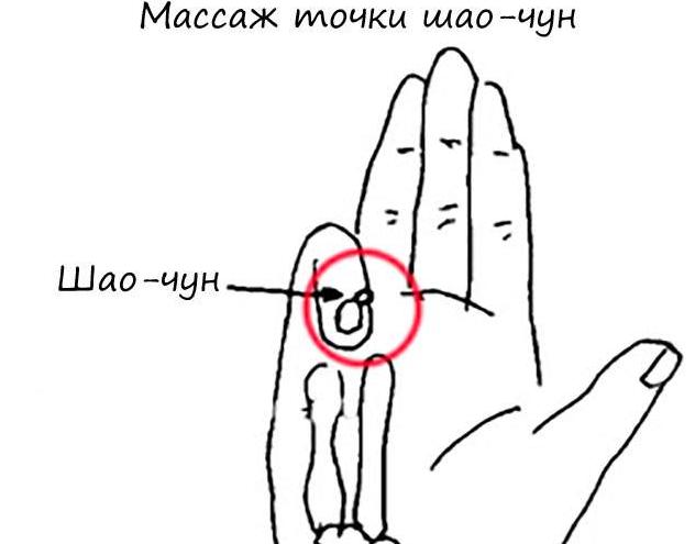 точки на руке для повышения пульса