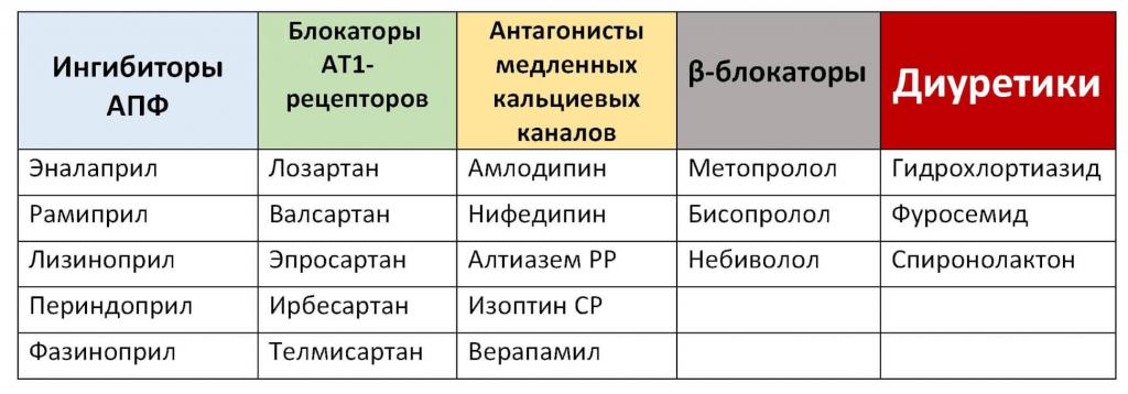 гипертония препараты для лечения