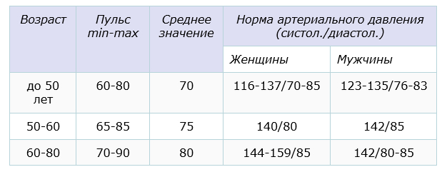 пульс таблица мужчин и женщин