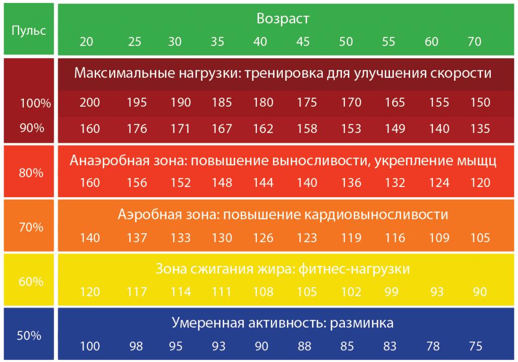пульсовые зоны жиросжигания