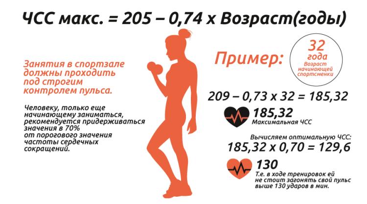 расчет макс значения пульса при тренировке