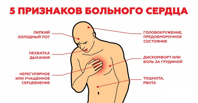 5 признаков больного сердца