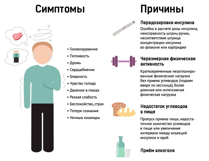 причины и симптомы гипогликемии