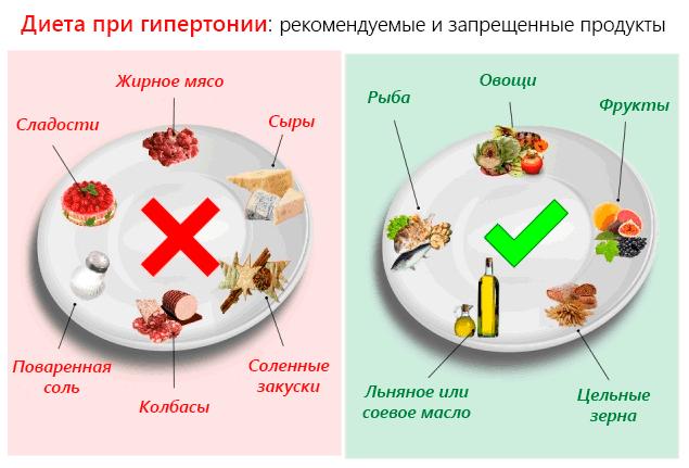 высокое давление и питание