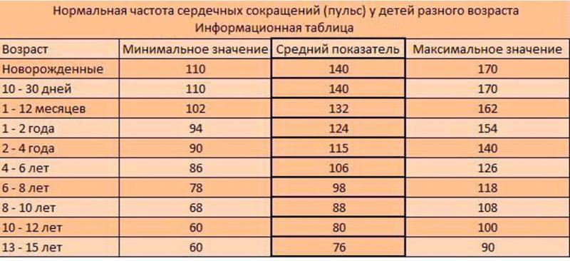 таблица пульс у детей