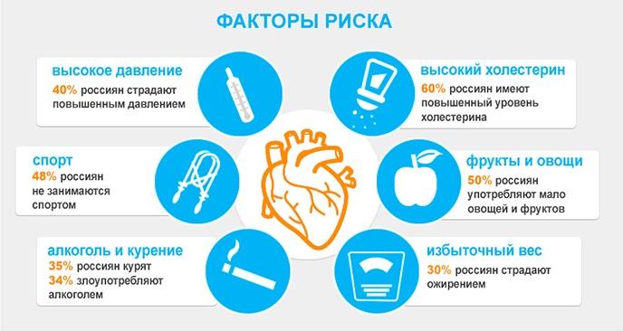 факторы риска сердечных заболеваний пример