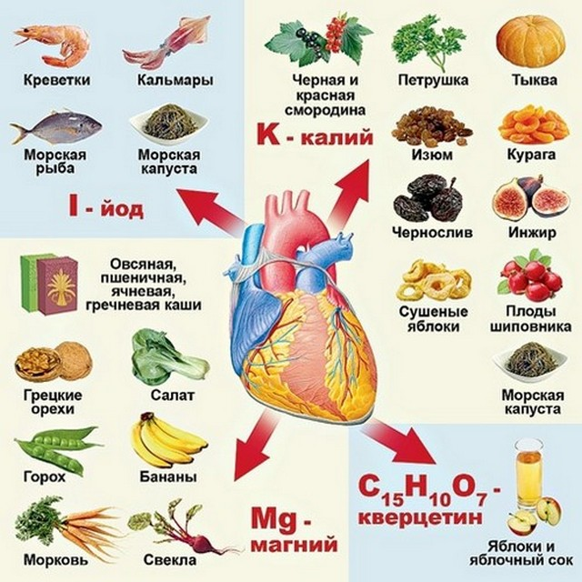 Продукты полезные для сердца ребенку